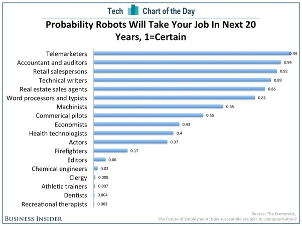 Probability that robots will take jobs