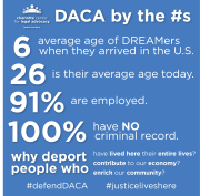 Insta-Post-DACA-by-the-numbers
