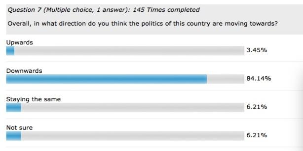 NiLP Poll Prez 2020 Q7